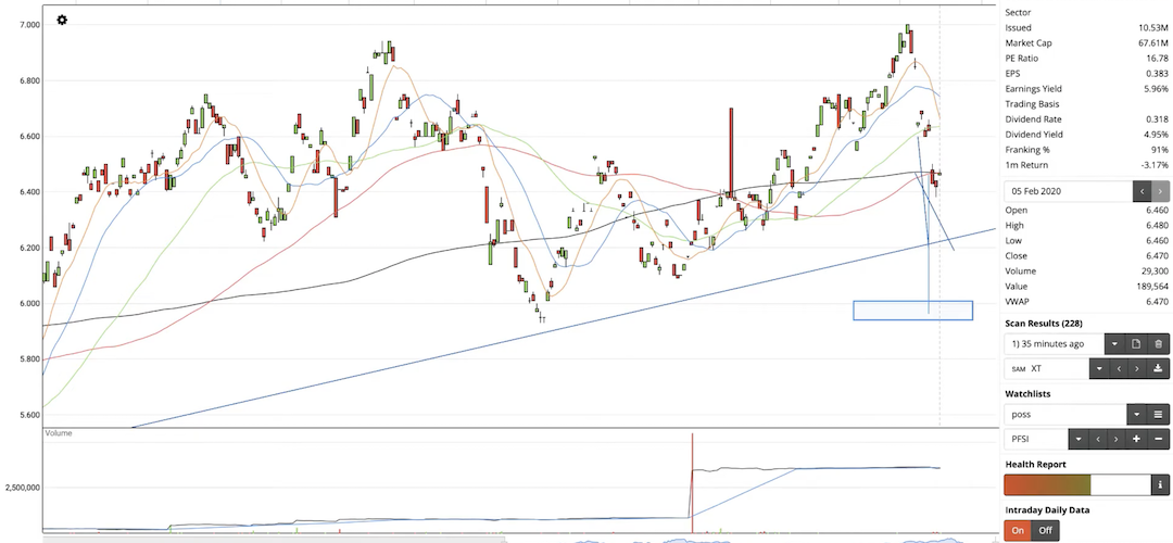 Stock Market Breakout Review February 2020