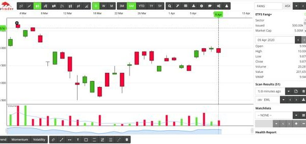 FANG ETF - Easter Stock market review