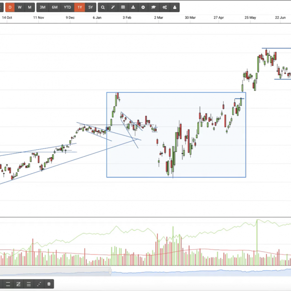 stock market software Huge Movers July 2020