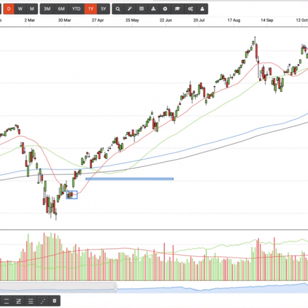candlestick pattern and emerging markets